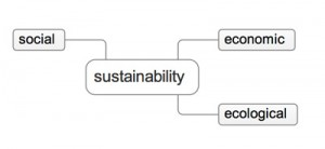 ecotool_sustainability